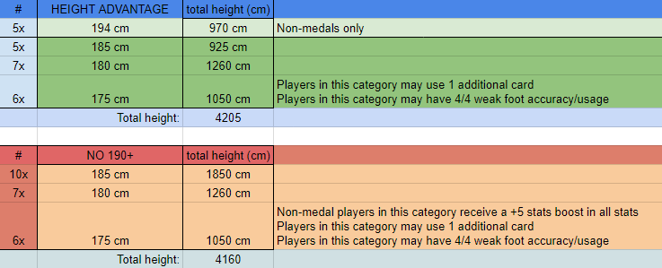 Height Rules for 2018 Winter Cup and on